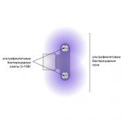 Бактерицидные облучатели OBN LITE1 215 без ламп УФ. 1774000010 Световые технологии